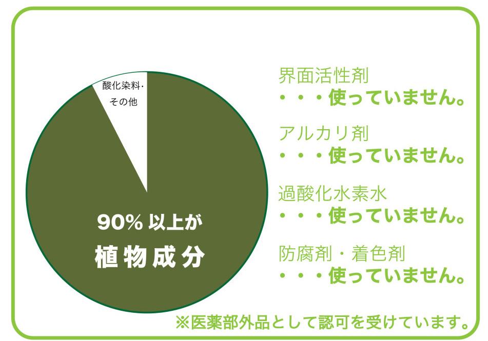 ハーブカラーの成分円グラフ